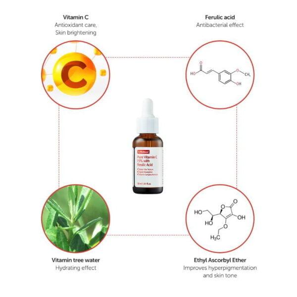 By Wishtrend Vitamin C 15% with Ferulic Acid Serum Skin Benefits Infographic Skin Clinica
